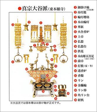 真宗大谷派(東本願寺)の飾り方