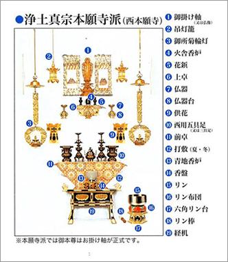 浄土真宗本願寺派(西本願寺)の飾り方
