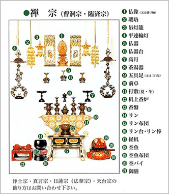 禅宗(曹洞宗・臨済宗)の飾り方
